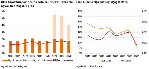 VDSC: BIDV phụ thuộc vốn cấp 2 để tăng tín dụng - Ảnh 2.