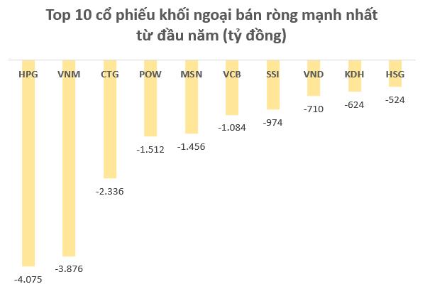 Điều gì khiến khối ngoại bán ròng hơn 13.000 tỷ trên TTCK Việt Nam sau 3 tháng đầu năm? - Ảnh 1.