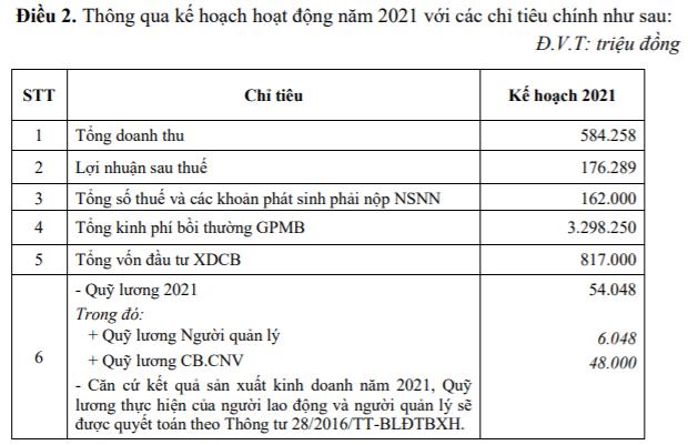Sonadezi Châu Đức (SZC) đặt kế hoạch lãi 176 tỷ đồng trong năm 2021, đẩy nhanh tiến độ dự án KCN, đô thị Châu Đức - Ảnh 1.