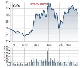 Biwase (BWE) thông qua phương án phát hành 5,4 triệu cổ phiếu ESOP với giá 16.000 đồng - Ảnh 1.