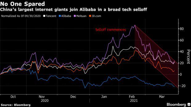 Bloomberg: Vốn hóa bốc hơi hơn 730 tỷ USD, cổ phiếu công nghệ Trung Quốc vẫn đắt!  - Ảnh 1.