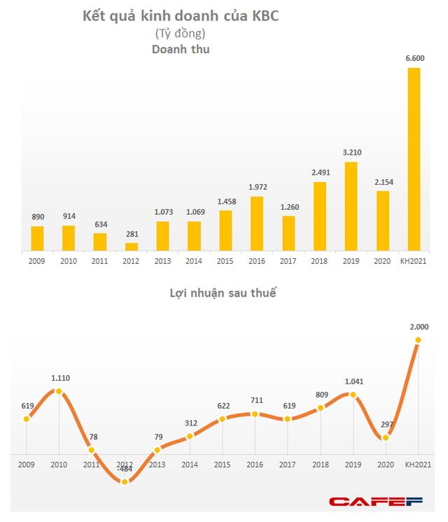 KBC vẫn duy trì giá cao, nhóm Dragon Capital bán bớt 4,2 triệu cổ phiếu - Ảnh 2.
