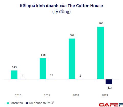 Chủ tịch The Coffee House: Muốn có lãi chúng tôi chỉ cần tăng trưởng chậm lại, nhưng làm thế để trả lời câu hỏi gì? - Ảnh 8.