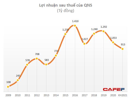 QNS: Thị phần 2020 nhảy vọt lên 86% nhưng Vinasoy đang bị thách thức lớn trước cơn sốt tăng giá nông sản thế giới - Ảnh 3.