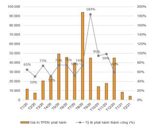 Doanh nghiệp bất động sản vay nợ gần 6,4 ngàn tỷ qua trái phiếu 2 tháng đầu năm - Ảnh 1.