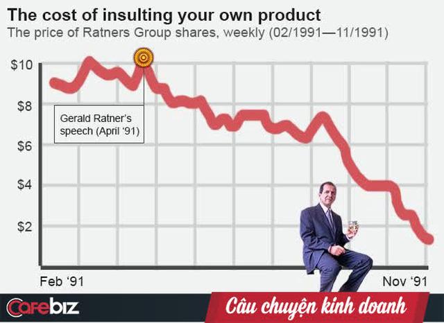 Trò đùa chết chóc: Cố kể một chuyện hài trước bàn dân thiên hạ, vị CEO khiến công ty mất 1 tỷ USD chỉ trong 10 giây  - Ảnh 4.