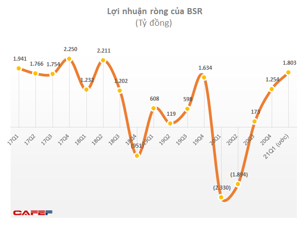Lọc hoá dầu Bình Sơn (BSR) ước lợi nhuận quý 1 đạt 1.803 tỷ, gấp đôi kế hoạch năm - Ảnh 1.