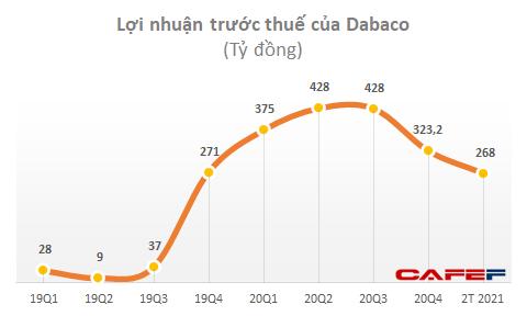 Dabaco (DBC): Lợi nhuận 2 tháng đạt 268 tỷ đồng, đối mặt với tình trạng giá nguyên vật liệu biến động bất thường - Ảnh 1.