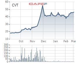 Thay đổi nhóm cổ đông lớn, CVT tiếp tục trình chuyển đổi nhà máy CMC 1, lên kế hoạch lợi nhuận 2021 đi ngang tại mức 150 tỷ đồng - Ảnh 1.