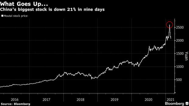Bloomberg: Trung Quốc tập trung loại bỏ rủi ro bong bóng thị trường, nhà đầu tư sớm hứng chịu hậu quả tàn khốc  - Ảnh 1.