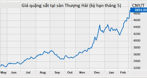 Giá thép vọt lên cao nhất 10 năm, đồng tăng mạnh, vàng nhảy múa liên tục - Ảnh 1.
