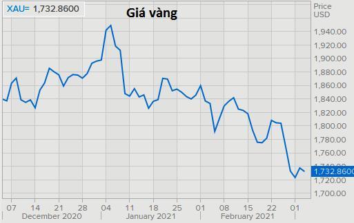 Giá thép vọt lên cao nhất 10 năm, đồng tăng mạnh, vàng nhảy múa liên tục - Ảnh 3.