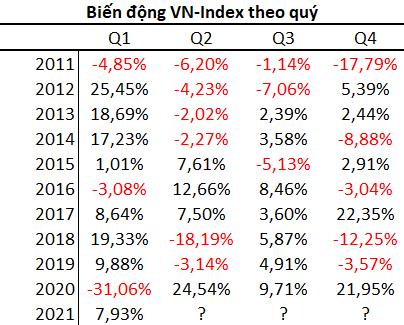 Trong 10 năm qua, chứng khoán Việt Nam có xác suất giảm điểm cao nhất vào quý 2 - Ảnh 3.