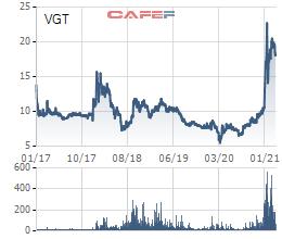 Cổ phiếu VGT cao nhất lịch sử, Vingroup thoái vốn tại Tập đoàn Dệt May sau 7 năm nắm giữ - Ảnh 1.