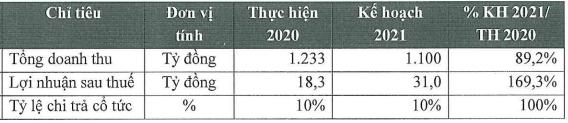 Xây dựng 47 (C47): Thị giá tăng phi mã sau gần nửa năm, chuẩn bị phát hành tăng gấp rưỡi vốn với giá không dưới 10.000 đồng/cp - Ảnh 1.