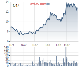 Xây dựng 47 (C47): Thị giá tăng phi mã sau gần nửa năm, chuẩn bị phát hành tăng gấp rưỡi vốn với giá không dưới 10.000 đồng/cp - Ảnh 3.