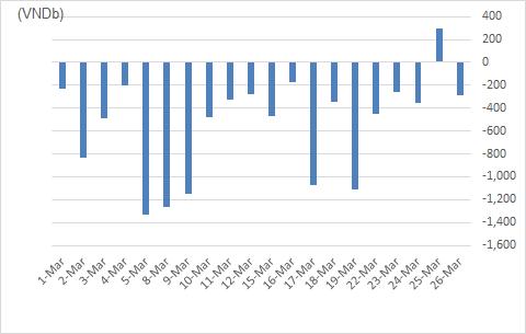 VCSC: Khối ngoại bán ròng và COVID-19 là những yếu tố tiêu cực tác động lên thị trường trong tháng 4 - Ảnh 1.