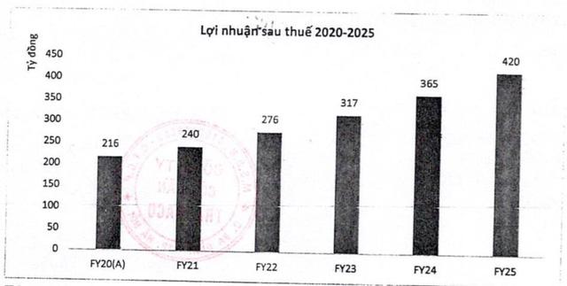 ĐHCĐ Traphaco: Gia tăng tỷ trọng mảng tân dược, ước lãi quý 1 tăng trưởng 33% - Ảnh 1.