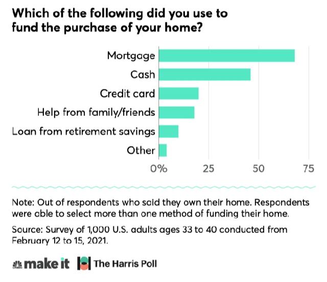 Cám cảnh thế hệ trung niên Mỹ: Giật gấu vá vai cố sở hữu một căn nhà để rồi cật lực làm tối ngày trả nợ, không thể hưởng thụ hay tiết kiệm  - Ảnh 1.