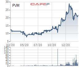 PV Power chốt phương án thoái toàn bộ vốn tại PV Machino - Ảnh 1.