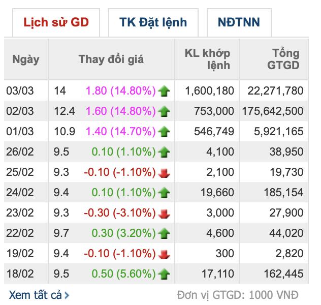 Ngành phân bón ngược dòng thị trường, có cổ phiếu tăng 50% trong một tuần - Ảnh 1.