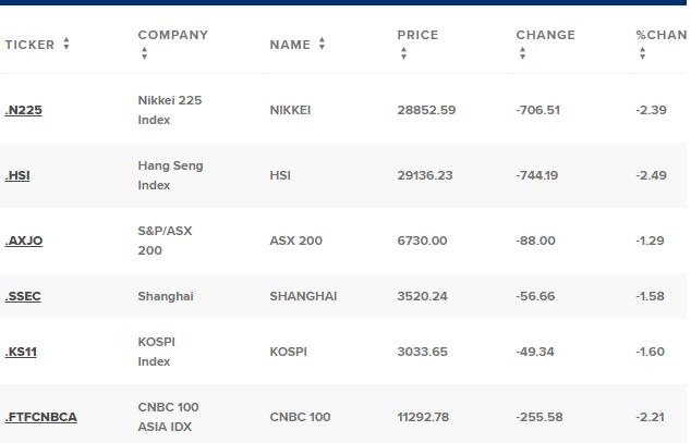 Chứng khoán châu Á lao dốc vì nỗi lo lợi suất trái phiếu quay trở lại - Ảnh 1.