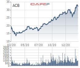 Nhóm Dragon Capital đăng ký bán hơn 100 triệu cổ phiếu ACB - Ảnh 2.