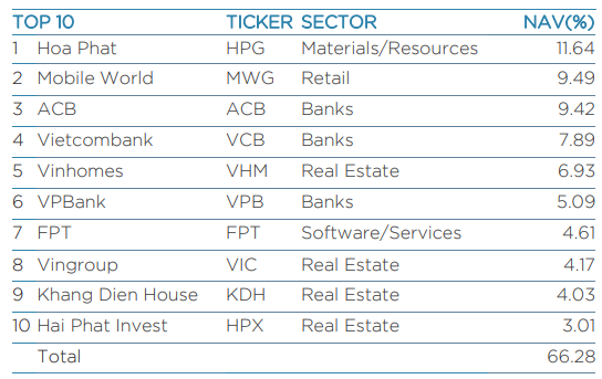 Nhóm Dragon Capital đăng ký bán hơn 100 triệu cổ phiếu ACB - Ảnh 3.