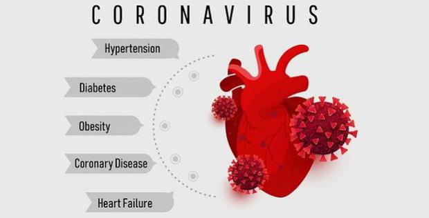 25% bệnh nhân mắc COVID-19 thể nặng bị bệnh tim mạch - Ảnh 1.