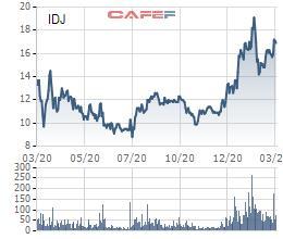 Chào bán thành công 32,6 triệu cổ phiếu, Đầu tư IDJ Việt Nam hoàn tất tăng vốn điều lệ lên gấp đôi - Ảnh 3.