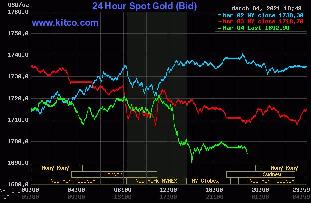 Giá vàng tiếp tục lao dốc, rời xa mốc 1.700 USD/ounce - Ảnh 1.