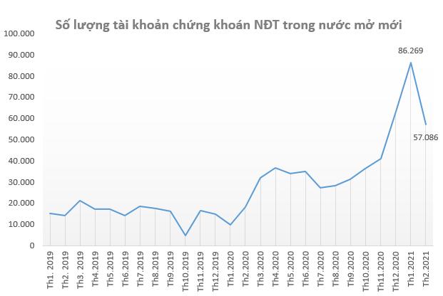 Chứng khoán Việt Nam từ vực sâu trở lại đỉnh cao sau 1 năm Covid - Ảnh 3.