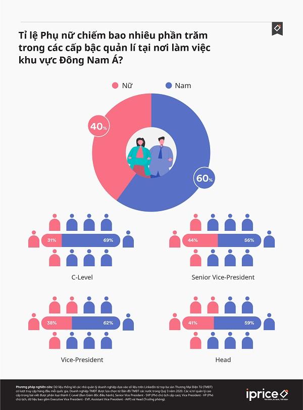 Tỷ lệ sếp nữ trong ngành thương mại điện tử Việt Nam dẫn đầu khu vực ASEAN - Ảnh 1.