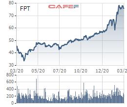Nhóm quỹ Dragon Capital không còn là cổ đông lớn tại FPT - Ảnh 1.