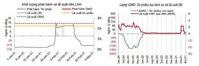 SSI Research: Lãi suất sẽ duy trì ở mức thấp - Ảnh 1.