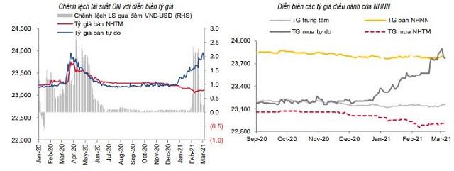 SSI Research: Lãi suất sẽ duy trì ở mức thấp - Ảnh 4.