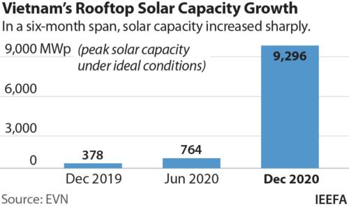 WEF: Chỉ trong 1 năm, công suất phát điện mặt trời tại Việt Nam tăng tương đương 6 nhà máy nhiệt điện than - Ảnh 1.