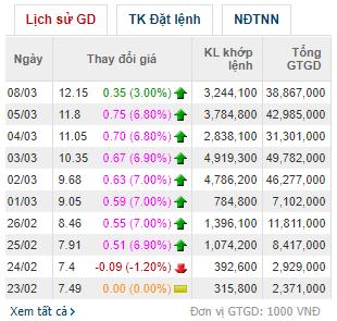 Cổ phiếu tăng nóng, người nhà lãnh đạo Thép Tiến Lên muốn bán lượng cổ phiếu trị giá 60 tỷ đồng để mua nhà - Ảnh 1.