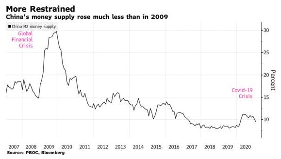 Ám ảnh từ cuộc khủng hoảng tài chính 2008 lý giải khác biệt một trời một vực trong kích thích kinh tế của Mỹ và Trung Quốc - Ảnh 2.