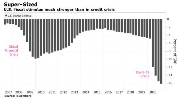Ám ảnh từ cuộc khủng hoảng tài chính 2008 lý giải khác biệt một trời một vực trong kích thích kinh tế của Mỹ và Trung Quốc - Ảnh 3.