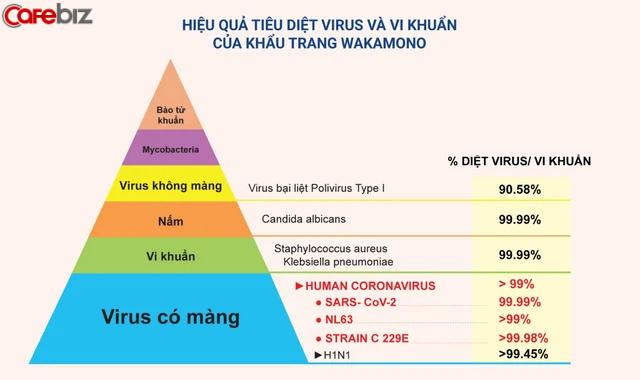 Giữa lúc toàn cầu loay hoay, một sản phẩm made in Vietnam diệt tới 99% virus corona và biến chủng khiến các nhà khoa học thế giới phải sửng sốt  - Ảnh 2.