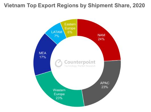 Triển vọng các khu công nghiệp tăng mạnh khi Samsung, LG, Intel, Foxconn... lần lượt đầu tư vào Việt Nam - Ảnh 2.