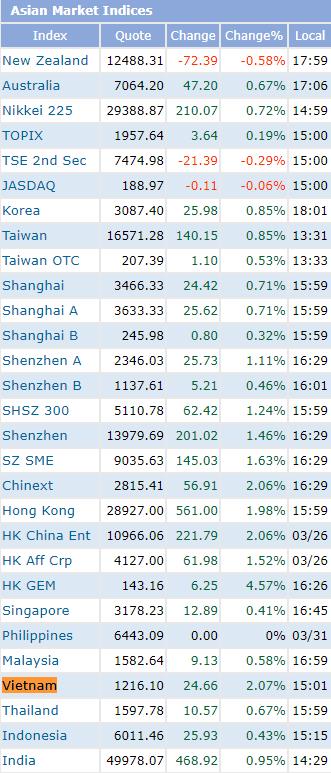 VN-Index lập đỉnh lịch sử, tăng mạnh hàng đầu Châu Á trong ngày mở màn quý 2 - Ảnh 1.