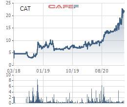 Thủy sản Cà Mau (CAT) chốt quyền tạm ứng cổ tức đợt 2/2020 bằng tiền tỷ lệ 20% - Ảnh 1.