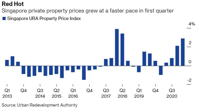 Sốt bất động sản ở Singapore: Giá nhà tăng cao nhất trong 3 năm  - Ảnh 1.