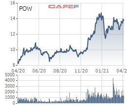 PV Power ước lãi 720 tỷ đồng trong quý 1, gấp đôi kế hoạch nhờ thoái vốn PV Machino - Ảnh 3.