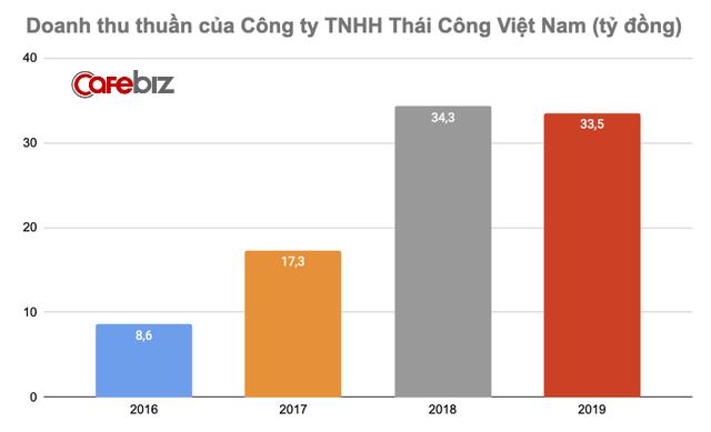 Tuyên bố khách phải trả tối thiểu 11,5 tỷ đồng mới phục vụ, công ty của NTK Thái Công kinh doanh ra sao? - Ảnh 2.
