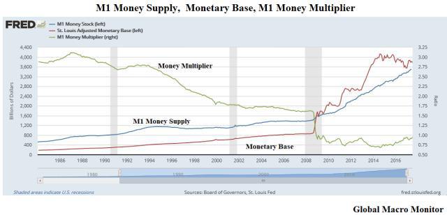 Kỷ nguyên tiền tệ dễ dãi: Vì sao không gây ra lạm phát? - Ảnh 1.
