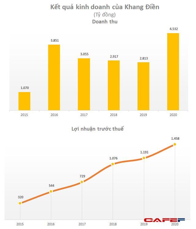 Nhà Khang Điền (KDH): Năm 2021 đặt mục tiêu lãi 1.200 tỷ đồng - Ảnh 2.
