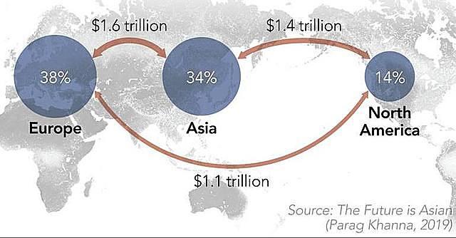 Châu Á trong buồng lái làn sóng toàn cầu hóa tiếp theo - Ảnh 3.
